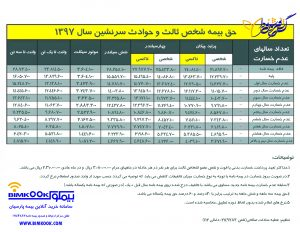 قیمت بیمه شخص ثالث 1397