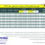 استعلام بیمه ثالث بیمه پارسیان